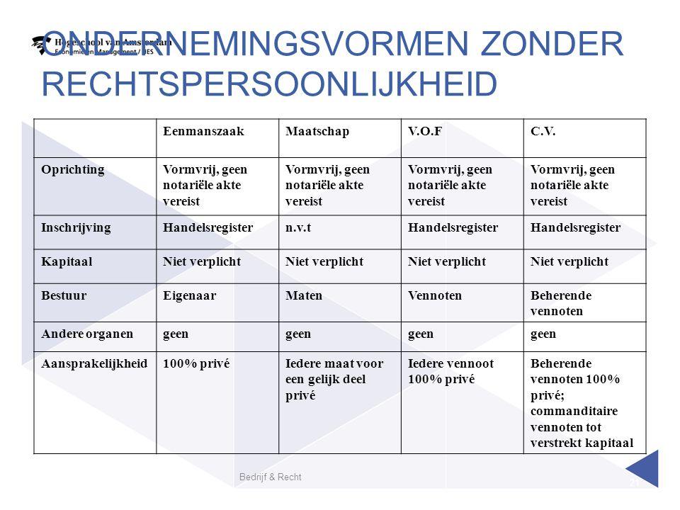 Bedrijf & Recht 21 ONDERNEMINGSVORMEN ZONDER RECHTSPERSOONLIJKHEID EenmanszaakMaatschapV.O.FC.V.