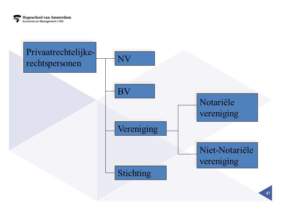 47 Privaatrechtelijke- rechtspersonen Privaatrechtelijke- rechtspersonen NV BV Vereniging Stichting Notariële vereniging Notariële vereniging Niet-Notariële vereniging Niet-Notariële vereniging