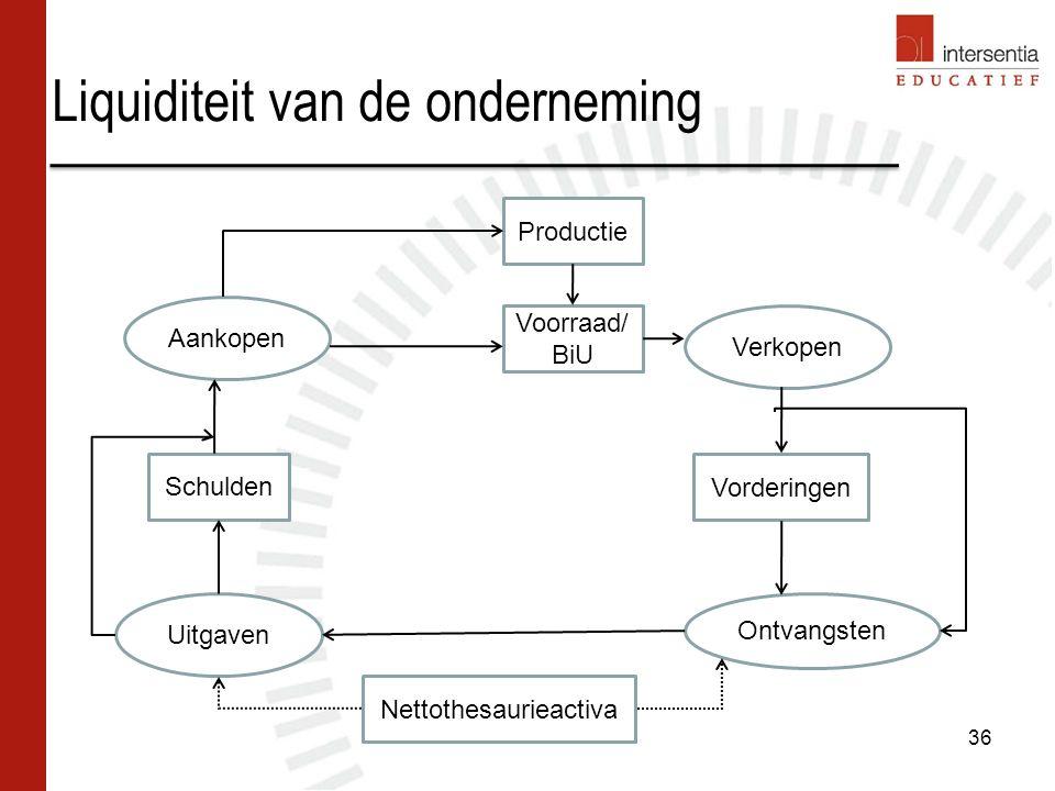 Liquiditeit van de onderneming 36 Productie Voorraad/ BiU Schulden Vorderingen Nettothesaurieactiva Aankopen Uitgaven Verkopen Ontvangsten