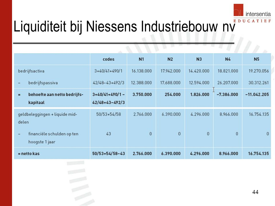 Liquiditeit bij Niessens Industriebouw nv 44