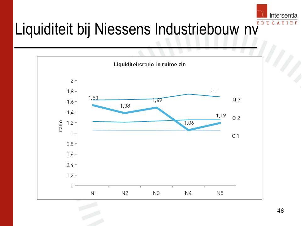 Liquiditeit bij Niessens Industriebouw nv 46