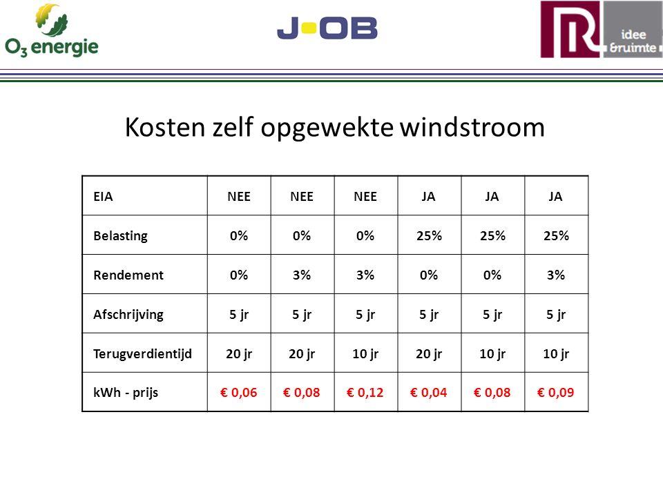 Kosten zelf opgewekte windstroom EIANEE JA Belasting0% 25% Rendement0%3% 0% 3% Afschrijving5 jr Terugverdientijd20 jr 10 jr20 jr10 jr kWh - prijs€ 0,06€ 0,08€ 0,12€ 0,04€ 0,08€ 0,09