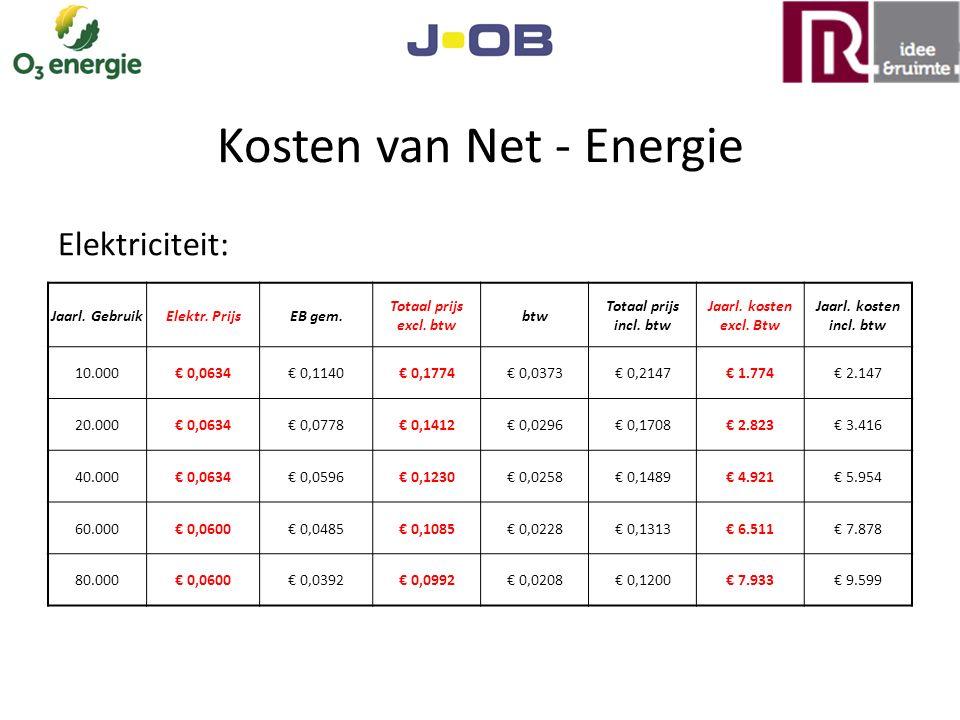 Kosten van Net-Energie Gas: Jaarl.GebruikElektr. PrijsEB gem.