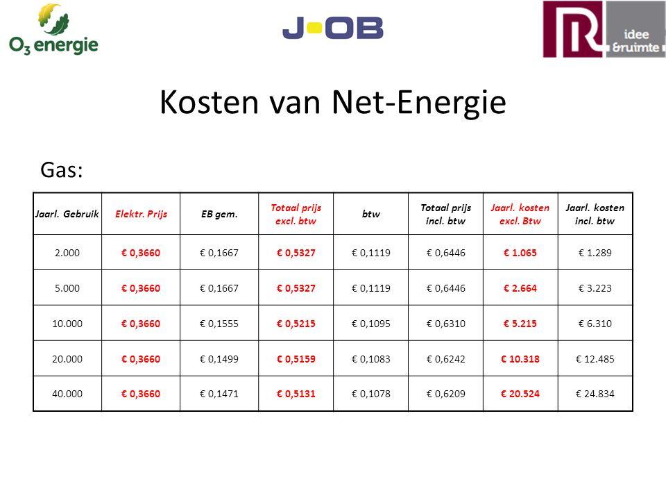 Kosten van Net-Energie Gas: Jaarl. GebruikElektr.