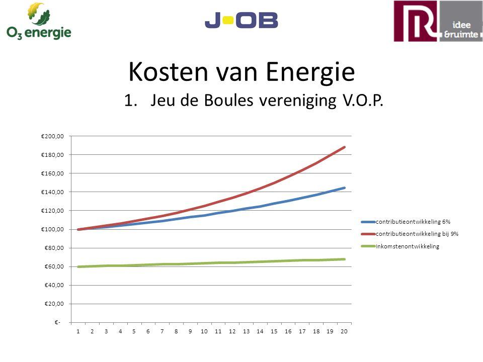 Kosten van Energie 1. Jeu de Boules vereniging V.O.P.