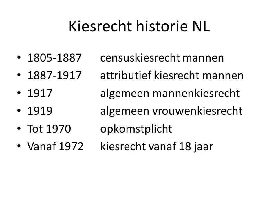 Kiesrecht historie NL 1805-1887censuskiesrecht mannen 1887-1917attributief kiesrecht mannen 1917algemeen mannenkiesrecht 1919algemeen vrouwenkiesrecht Tot 1970opkomstplicht Vanaf 1972kiesrecht vanaf 18 jaar
