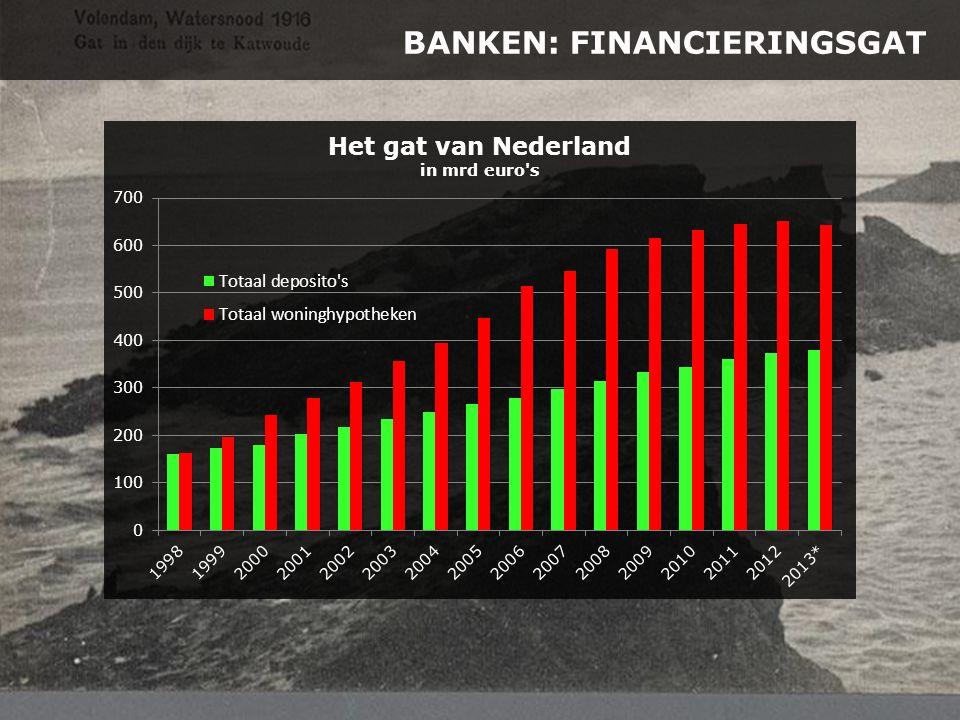 BANKEN: FINANCIERINGSGAT