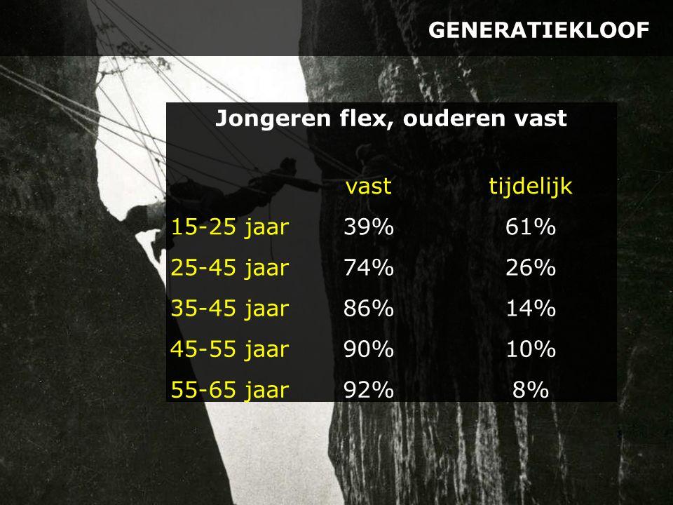 GENERATIEKLOOF Jongeren flex, ouderen vast vasttijdelijk 15-25 jaar39%61% 25-45 jaar74%26% 35-45 jaar86%14% 45-55 jaar90%10% 55-65 jaar92%8%