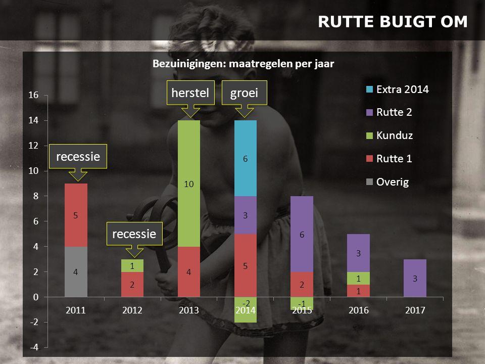 RUTTE BUIGT OM recessie herstel groei