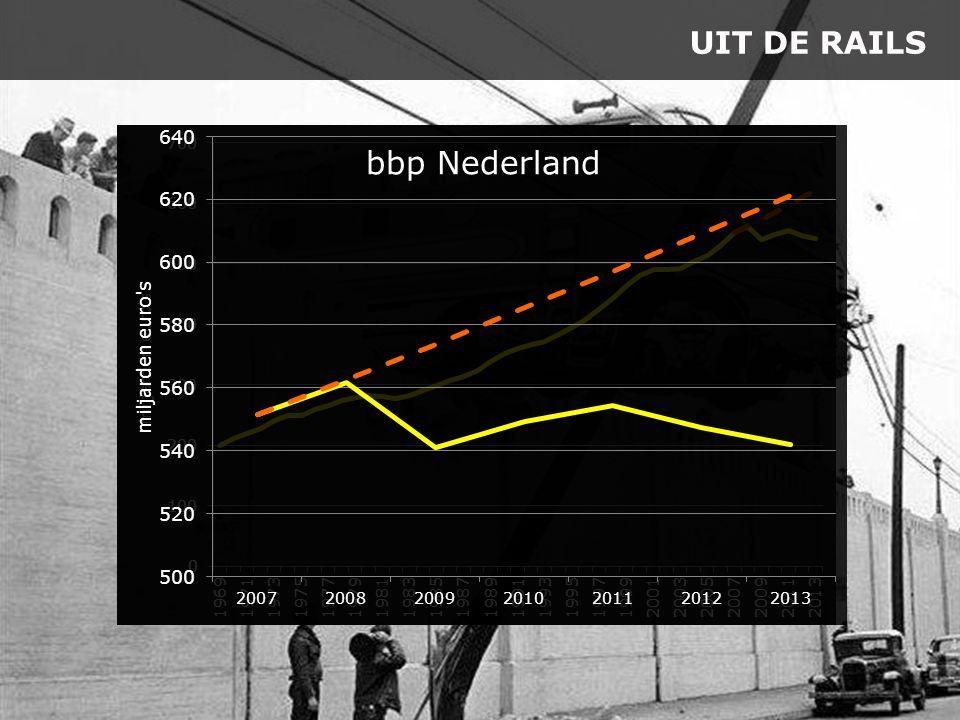 UIT DE RAILS bbp Nederland