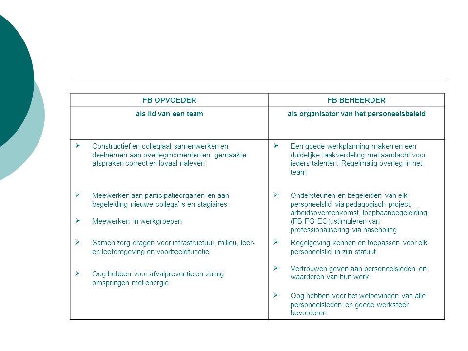 FB OPVOEDERFB BEHEERDER als lid van een teamals organisator van het personeelsbeleid  Constructief en collegiaal samenwerken en deelnemen aan overlegmomenten en gemaakte afspraken correct en loyaal naleven  Een goede werkplanning maken en een duidelijke taakverdeling met aandacht voor ieders talenten.