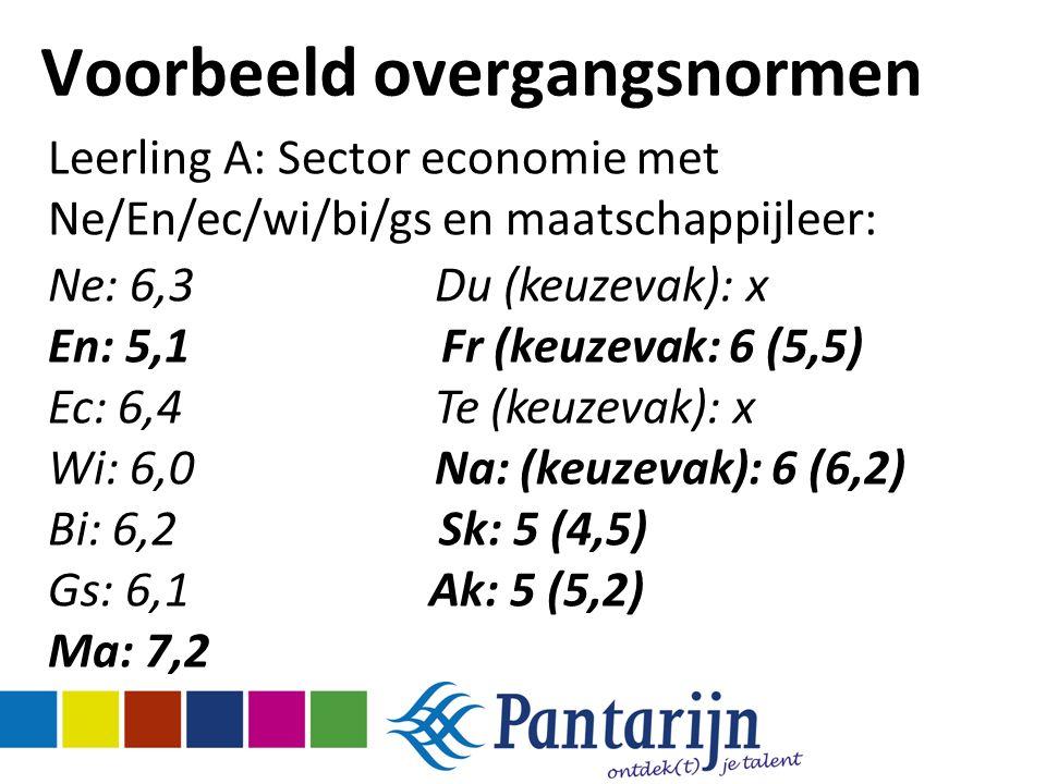 Voorbeeld overgangsnormen Leerling A: Sector economie met Ne/En/ec/wi/bi/gs en maatschappijleer: Ne: 6,3 Du (keuzevak): x En: 5,1 Fr (keuzevak: 6 (5,5) Ec: 6,4 Te (keuzevak): x Wi: 6,0 Na: (keuzevak): 6 (6,2) Bi: 6,2 Sk: 5 (4,5) Gs: 6,1 Ak: 5 (5,2) Ma: 7,2