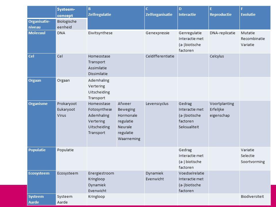 Systeem- concept B Zelfregulatie C Zelforganisatie D Interactie E Reproductie F Evolutie Organisatie- niveau Biologische eenheid MolecuulDNAEiwitsyntheseGenexpressie Genregulatie Interactie met (a-)biotische factoren DNA-replicatie Mutatie Recombinatie Variatie Cel Cel Homeostase Transport Assimilatie Dissimilatie Celdifferentiatie Celcylus Orgaan Ademhaling Vertering Uitscheiding Transport Organisme Prokaryoot Eukaryoot Virus Homeostase Fotosynthese Ademhaling Vertering Uitscheiding Transport Afweer Beweging Hormonale regulatie Neurale regulatie Waarneming Levenscyclus Gedrag Interactie met (a-)biotische factoren Seksualiteit Voortplanting Erfelijke eigenschap Populatie Gedrag Interactie met (a-) biotische factoren Variatie Selectie Soortvorming Ecosysteem Energiestroom Kringloop Dynamiek Evenwicht Dynamiek Evenwicht Voedselrelatie Interactie met (a-)biotische factoren Systeem Aarde Systeem Aarde Kringloop Biodiversiteit