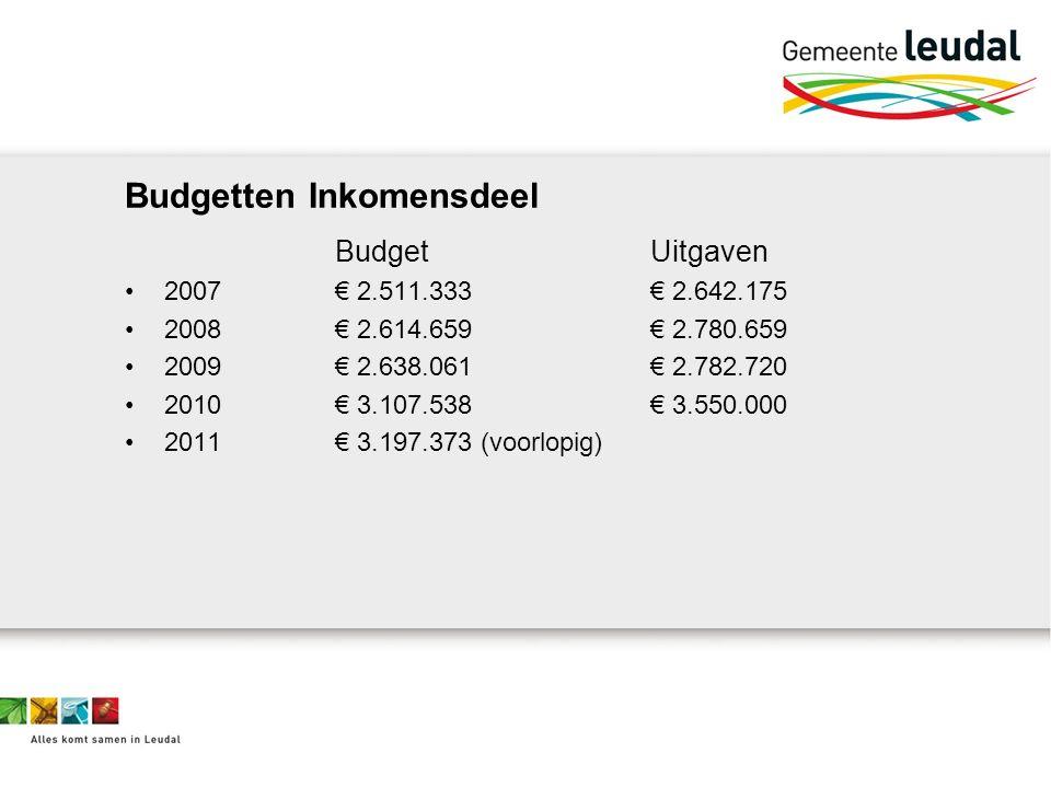 Budgetten Inkomensdeel BudgetUitgaven 2007€ 2.511.333€ 2.642.175 2008€ 2.614.659€ 2.780.659 2009€ 2.638.061€ 2.782.720 2010€ 3.107.538 € 3.550.000 2011 € 3.197.373 (voorlopig)