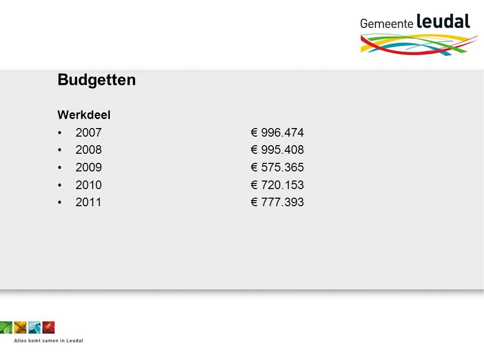 Budgetten Werkdeel 2007€ 996.474 2008€ 995.408 2009€ 575.365 2010€ 720.153 2011€ 777.393