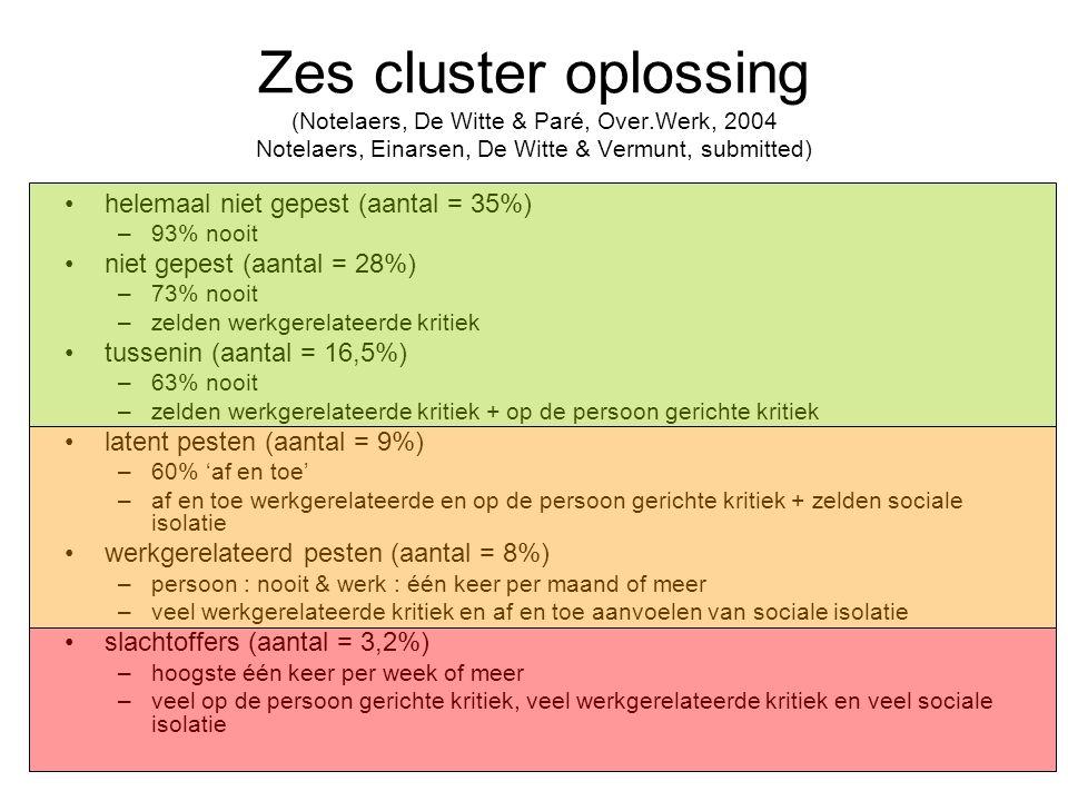 Zes cluster oplossing (Notelaers, De Witte & Paré, Over.Werk, 2004 Notelaers, Einarsen, De Witte & Vermunt, submitted) helemaal niet gepest (aantal = 35%) –93% nooit niet gepest (aantal = 28%) –73% nooit –zelden werkgerelateerde kritiek tussenin (aantal = 16,5%) –63% nooit –zelden werkgerelateerde kritiek + op de persoon gerichte kritiek latent pesten (aantal = 9%) –60% 'af en toe' –af en toe werkgerelateerde en op de persoon gerichte kritiek + zelden sociale isolatie werkgerelateerd pesten (aantal = 8%) –persoon : nooit & werk : één keer per maand of meer –veel werkgerelateerde kritiek en af en toe aanvoelen van sociale isolatie slachtoffers (aantal = 3,2%) –hoogste één keer per week of meer –veel op de persoon gerichte kritiek, veel werkgerelateerde kritiek en veel sociale isolatie