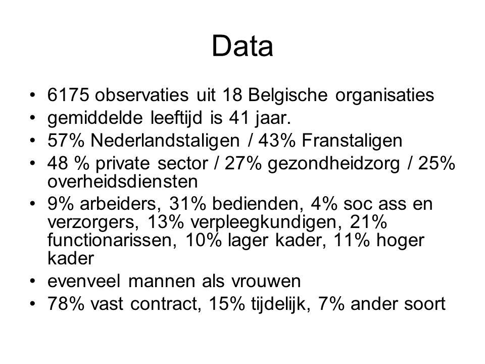 Data 6175 observaties uit 18 Belgische organisaties gemiddelde leeftijd is 41 jaar.