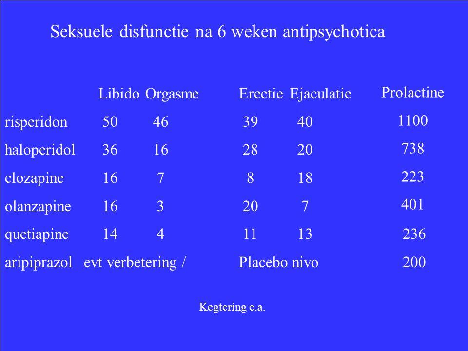 Seksuele disfunctie na 6 weken antipsychotica LibidoOrgasmeErectie Ejaculatie risperidon 50 46 39 40 haloperidol 36 16 28 20 clozapine 16 7 8 18 olanzapine 16 3 20 7 quetiapine 14 4 11 13 236 aripiprazol evt verbetering /Placebo nivo 200 Prolactine 1100 738 223 401 Kegtering e.a.