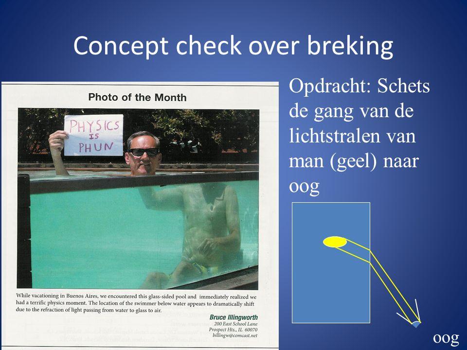Concept check over breking Opdracht: Schets de gang van de lichtstralen van man (geel) naar oog oog
