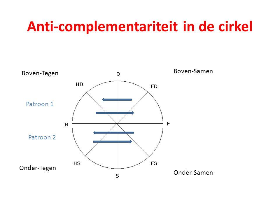 Anti-complementariteit in de cirkel Boven-Samen Boven-Tegen Onder-Tegen Onder-Samen Patroon 1 Patroon 2