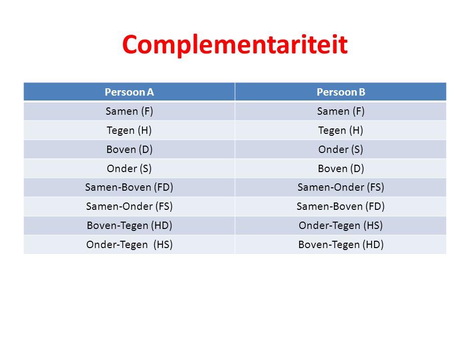 Complementariteit Persoon APersoon B Samen (F) Tegen (H) Boven (D)Onder (S) Boven (D) Samen-Boven (FD)Samen-Onder (FS) Samen-Boven (FD) Boven-Tegen (HD)Onder-Tegen (HS) Boven-Tegen (HD)