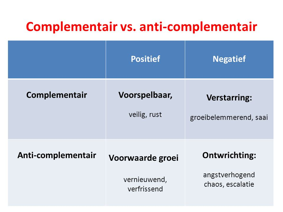 Complementair vs. anti-complementair PositiefNegatief ComplementairVoorspelbaar, veilig, rust Verstarring: groeibelemmerend, saai Anti-complementair V