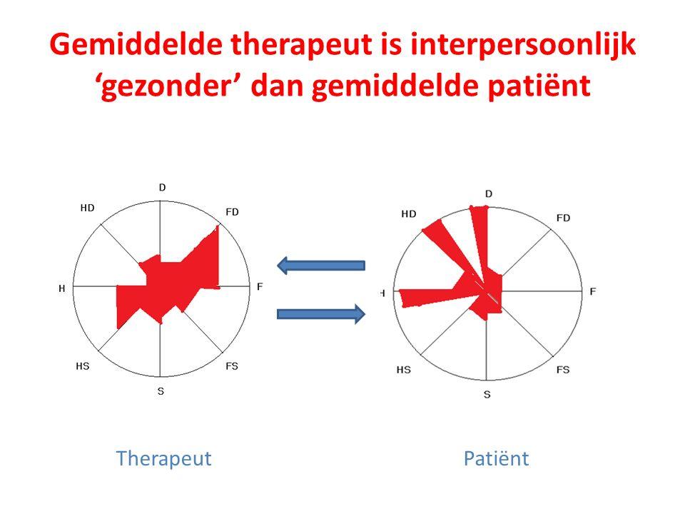Gemiddelde therapeut is interpersoonlijk 'gezonder' dan gemiddelde patiënt TherapeutPatiënt