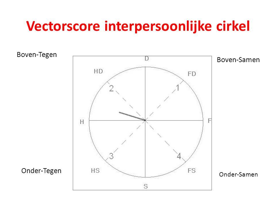 Vectorscore interpersoonlijke cirkel Onder-Tegen Boven-Tegen Boven-Samen Onder-Samen