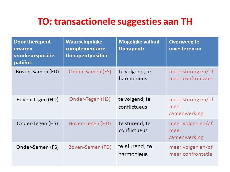 Door therapeut ervaren voorkeurspositie patiënt: Waarschijnlijke complementaire therapeutpositie: Mogelijke valkuil therapeut: Overweeg te investeren in: Boven-Samen (FD)Onder-Samen (FS)te volgend, te harmonieus meer sturing en/of meer confrontatie Boven-Tegen (HD) Onder-Tegen (HS) te volgend, te conflictueus meer sturing en/of meer samenwerking Onder-Tegen (HS)Boven-Tegen (HD)te sturend, te conflictueus meer volgen en/of meer samenwerking Onder-Samen (FS)Boven-Samen (FD) te sturend, te harmonieus meer volgen en/of meer confrontatie TO: transactionele suggesties aan TH