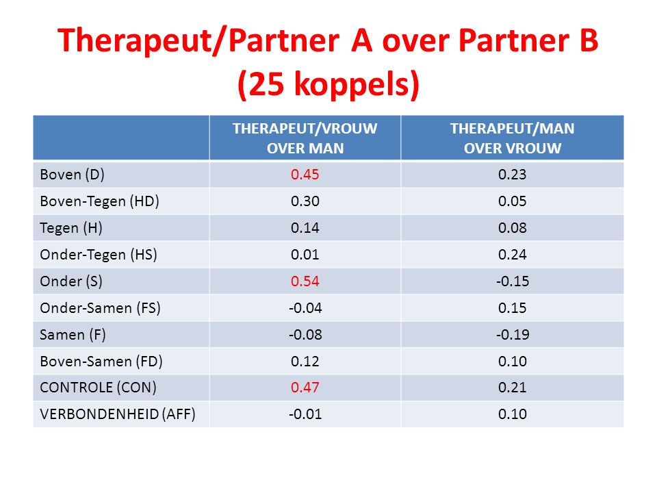 Therapeut/Partner A over Partner B (25 koppels) THERAPEUT/VROUW OVER MAN THERAPEUT/MAN OVER VROUW Boven (D)0.450.23 Boven-Tegen (HD)0.300.05 Tegen (H)