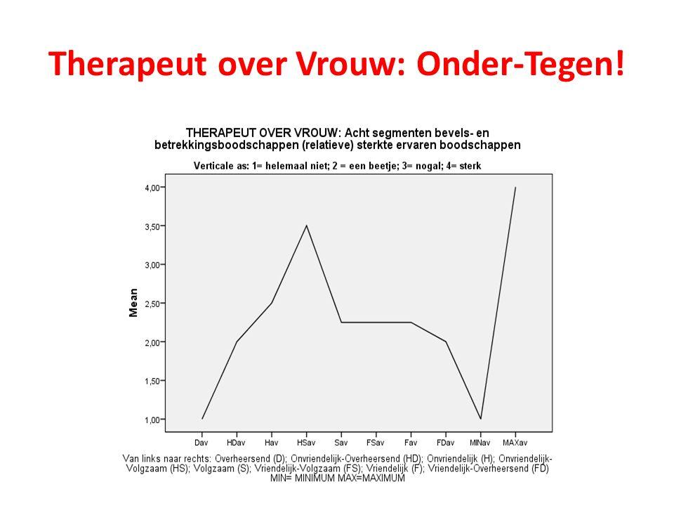 Therapeut over Vrouw: Onder-Tegen!