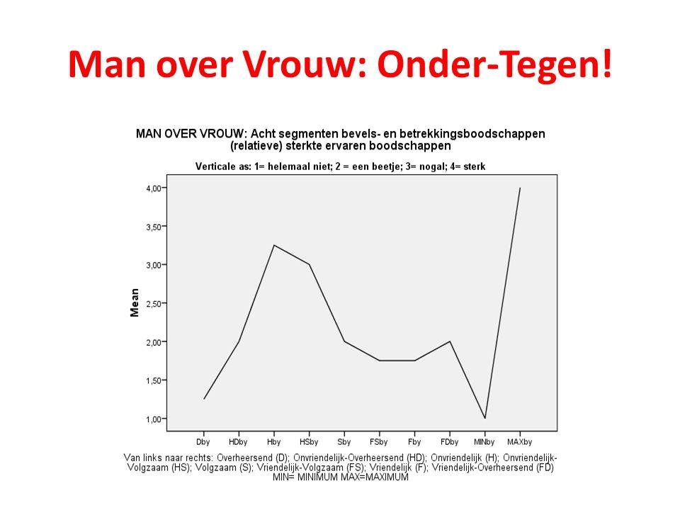 Man over Vrouw: Onder-Tegen!