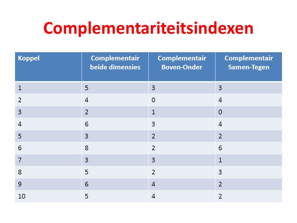 Complementariteitsindexen KoppelComplementair beide dimensies Complementair Boven-Onder Complementair Samen-Tegen 1533 2404 3210 4634 5322 6826 7331 8523 9642 10542