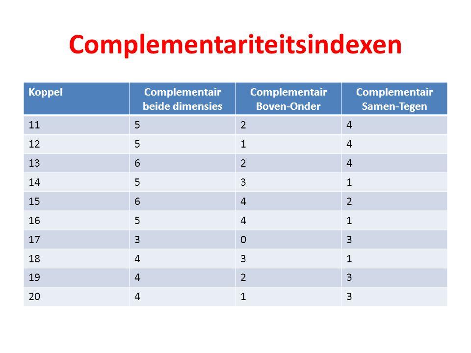 Complementariteitsindexen KoppelComplementair beide dimensies Complementair Boven-Onder Complementair Samen-Tegen 11524 12514 13624 14531 15642 16541 17303 18431 19423 20413