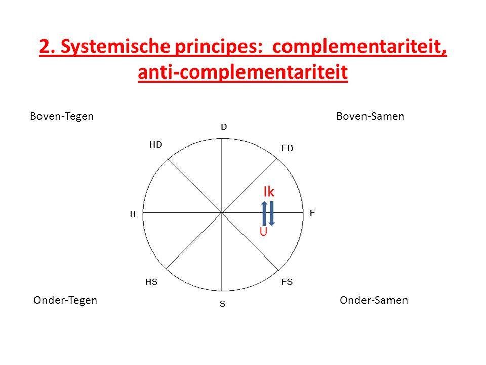 2. Systemische principes: complementariteit, anti-complementariteit Boven-SamenBoven-Tegen Onder-TegenOnder-Samen Ik U