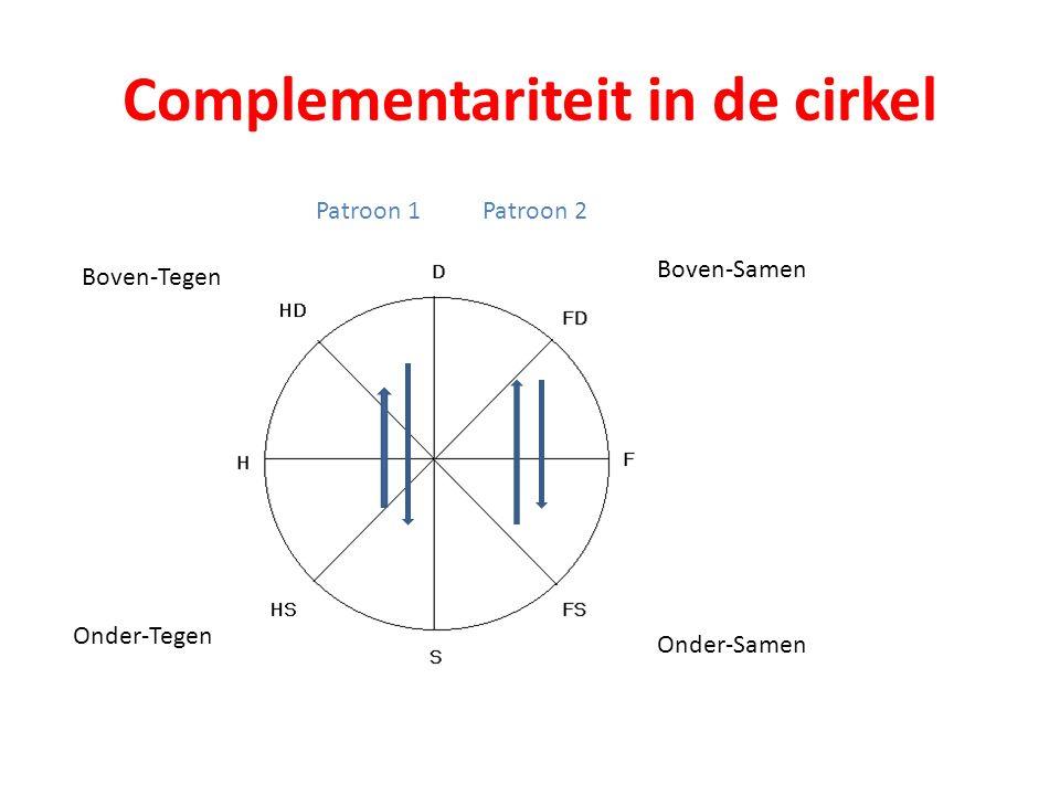 Complementariteit in de cirkel Boven-Samen Boven-Tegen Onder-Tegen Onder-Samen Patroon 1Patroon 2