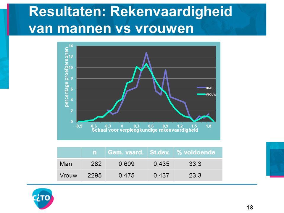 18 Resultaten: Rekenvaardigheid van mannen vs vrouwen nGem.