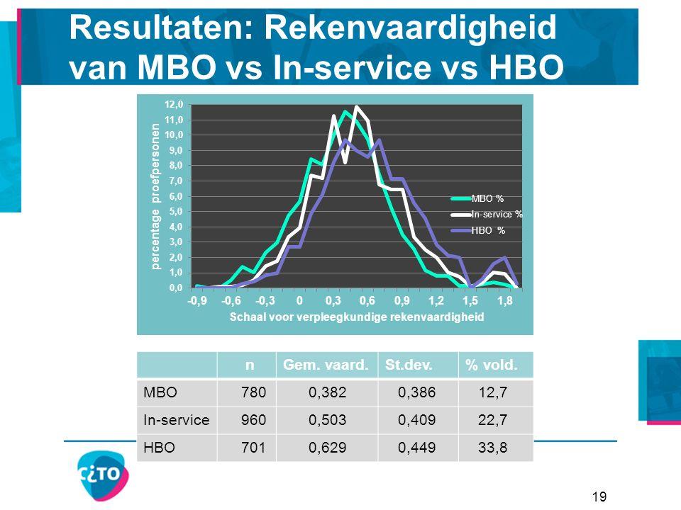 19 Resultaten: Rekenvaardigheid van MBO vs In-service vs HBO nGem.
