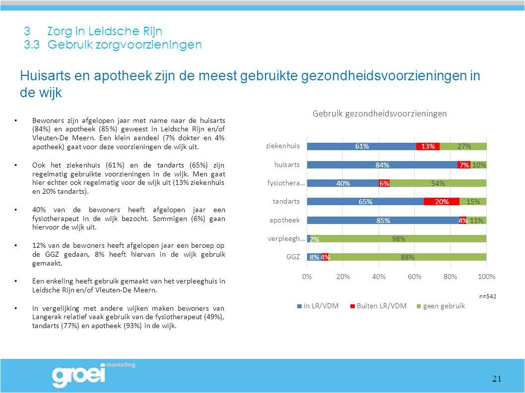 3 Zorg in Leidsche Rijn 3.3 Gebruik zorgvoorzieningen Bewoners zijn afgelopen jaar met name naar de huisarts (84%) en apotheek (85%) geweest in Leidsche Rijn en/of Vleuten-De Meern.