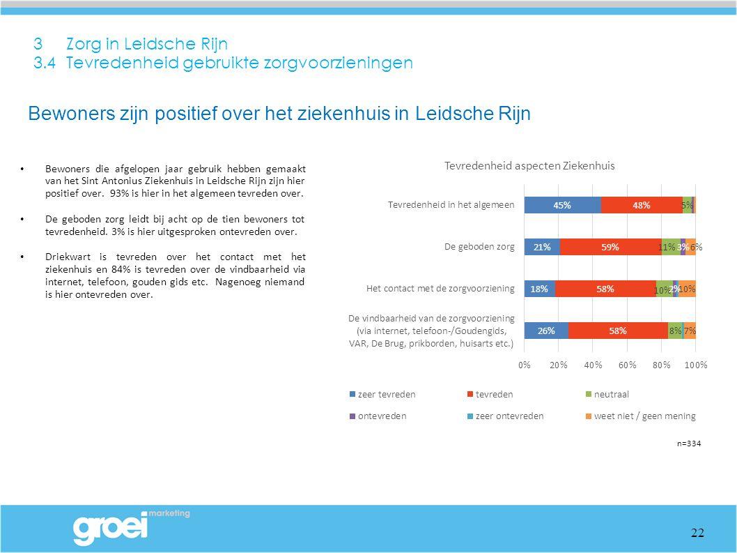 3 Zorg in Leidsche Rijn 3.4 Tevredenheid gebruikte zorgvoorzieningen Bewoners die afgelopen jaar gebruik hebben gemaakt van het Sint Antonius Ziekenhuis in Leidsche Rijn zijn hier positief over.