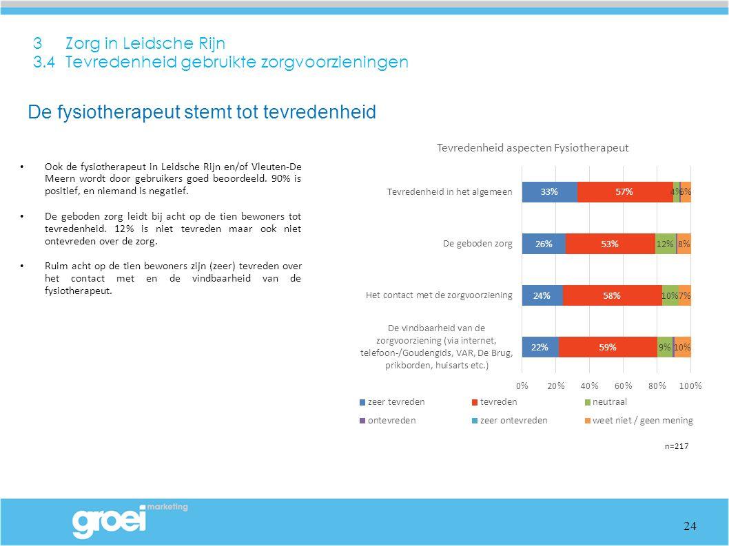 3 Zorg in Leidsche Rijn 3.4 Tevredenheid gebruikte zorgvoorzieningen Ook de fysiotherapeut in Leidsche Rijn en/of Vleuten-De Meern wordt door gebruikers goed beoordeeld.