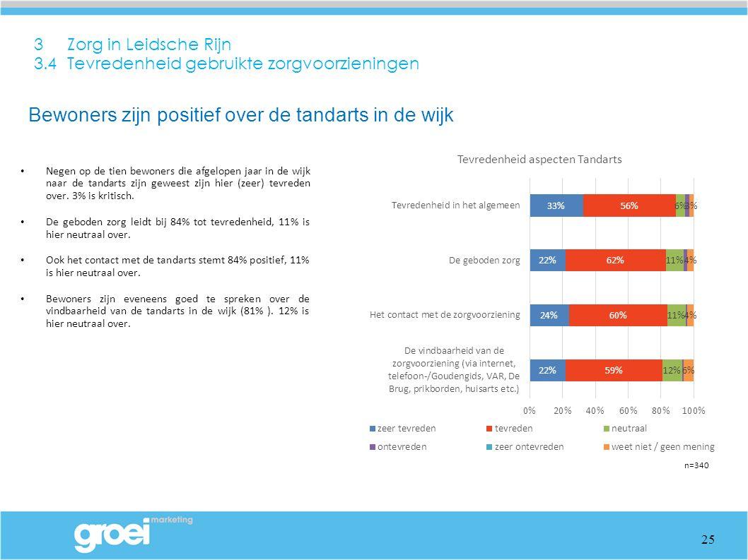 3 Zorg in Leidsche Rijn 3.4 Tevredenheid gebruikte zorgvoorzieningen Negen op de tien bewoners die afgelopen jaar in de wijk naar de tandarts zijn geweest zijn hier (zeer) tevreden over.