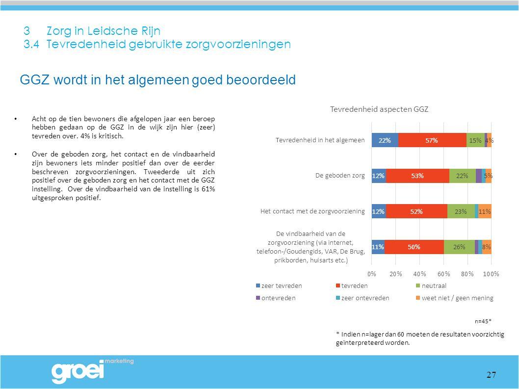 3 Zorg in Leidsche Rijn 3.4 Tevredenheid gebruikte zorgvoorzieningen Acht op de tien bewoners die afgelopen jaar een beroep hebben gedaan op de GGZ in de wijk zijn hier (zeer) tevreden over.