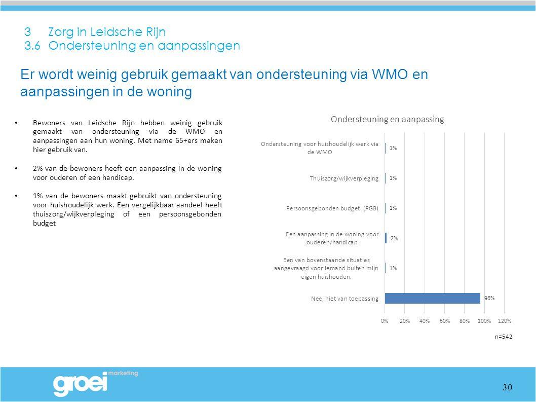 3 Zorg in Leidsche Rijn 3.6 Ondersteuning en aanpassingen Bewoners van Leidsche Rijn hebben weinig gebruik gemaakt van ondersteuning via de WMO en aanpassingen aan hun woning.