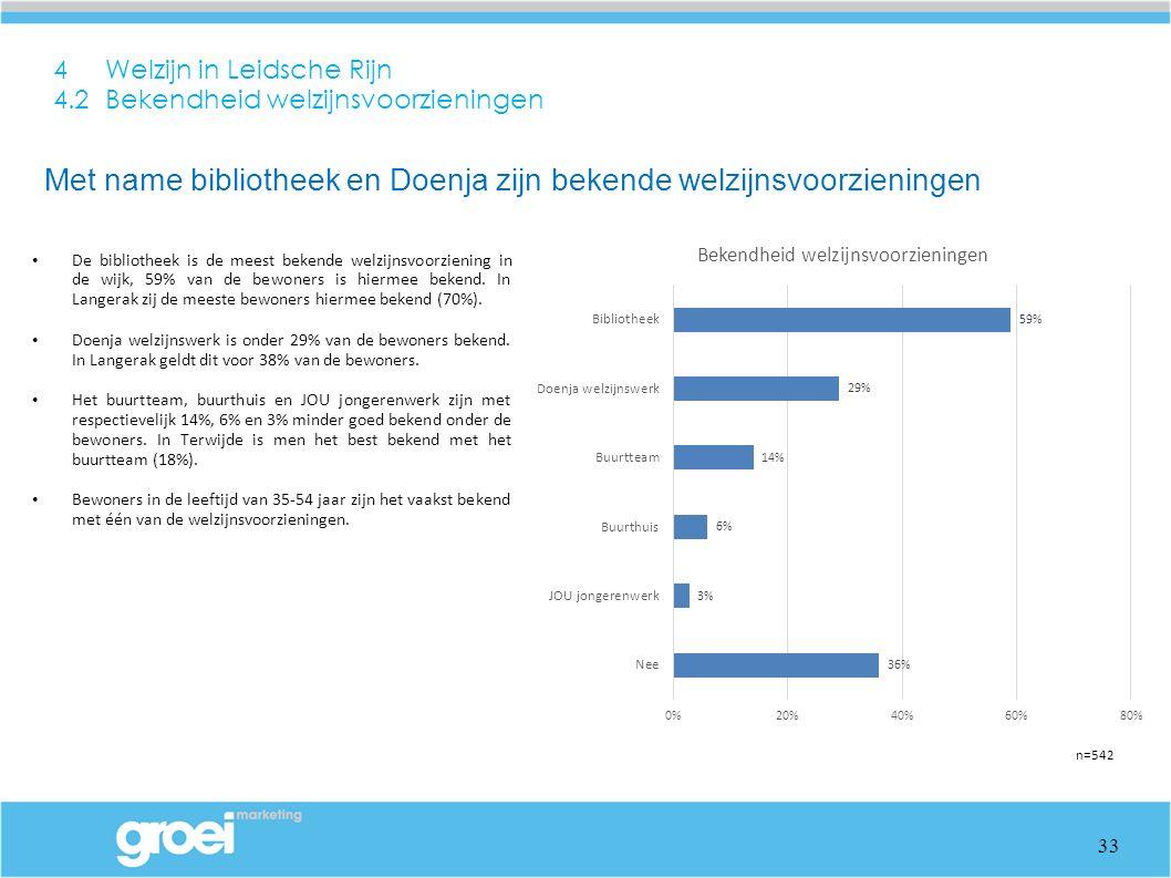 4 Welzijn in Leidsche Rijn 4.2 Bekendheid welzijnsvoorzieningen De bibliotheek is de meest bekende welzijnsvoorziening in de wijk, 59% van de bewoners is hiermee bekend.