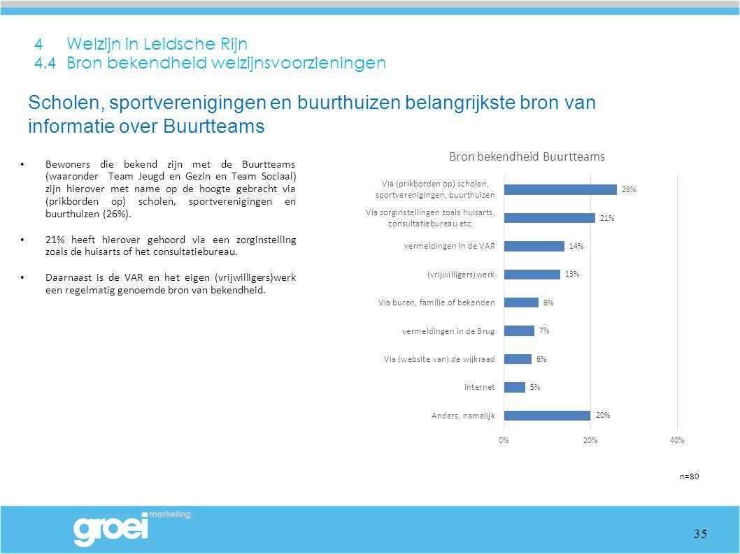 4 Welzijn in Leidsche Rijn 4.4 Bron bekendheid welzijnsvoorzieningen Bewoners die bekend zijn met de Buurtteams (waaronder Team Jeugd en Gezin en Team Sociaal) zijn hierover met name op de hoogte gebracht via (prikborden op) scholen, sportverenigingen en buurthuizen (26%).