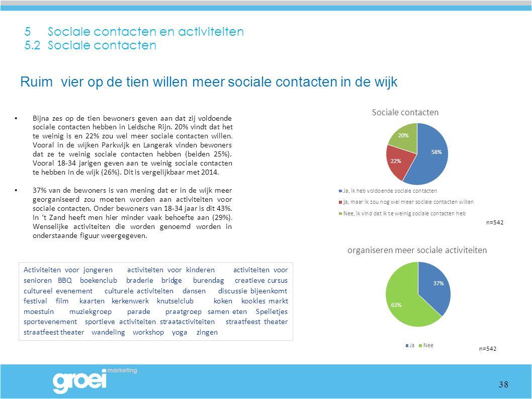 5 Sociale contacten en activiteiten 5.2 Sociale contacten Bijna zes op de tien bewoners geven aan dat zij voldoende sociale contacten hebben in Leidsc