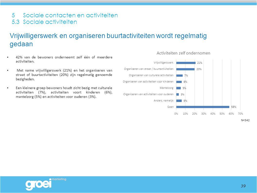 5 Sociale contacten en activiteiten 5.3 Sociale activiteiten 42% van de bewoners onderneemt zelf één of meerdere activiteiten. Met name vrijwilligersw