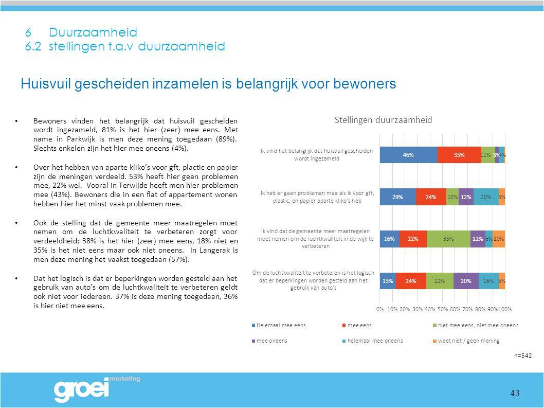 6 Duurzaamheid 6.2 stellingen t.a.v duurzaamheid Bewoners vinden het belangrijk dat huisvuil gescheiden wordt ingezameld, 81% is het hier (zeer) mee eens.