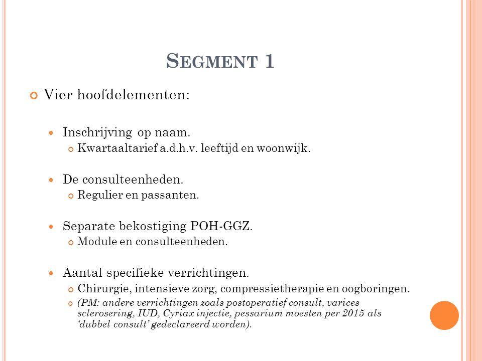 S EGMENT 1 Vier hoofdelementen: Inschrijving op naam. Kwartaaltarief a.d.h.v. leeftijd en woonwijk. De consulteenheden. Regulier en passanten. Separat